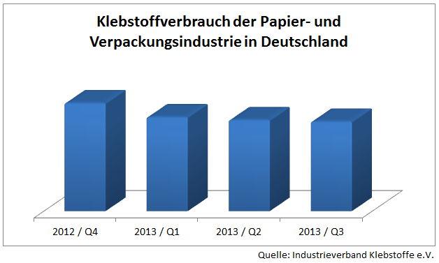 Klebstoffverbrauch in der Papier- und Verpackungsindustrie